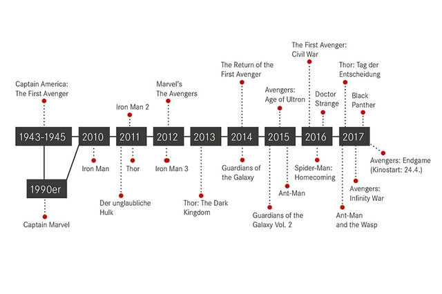 Timeline Marvel Filme