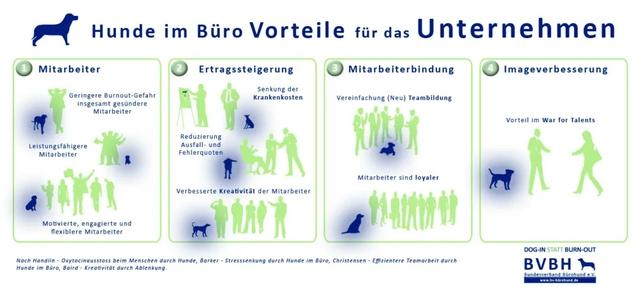 Grafik Bürohunde